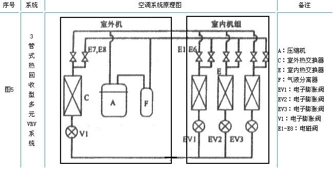 多元变频vrv空调系统的控制原理