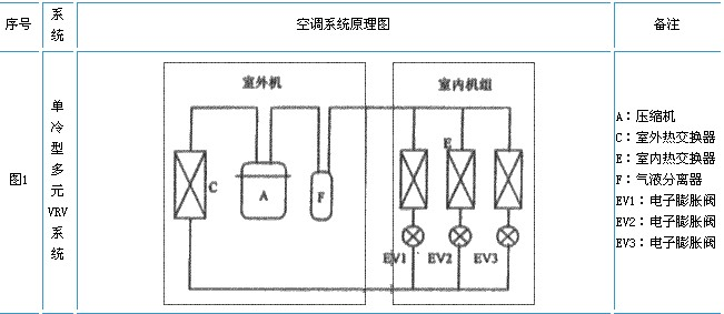 vrv空调系统原理图