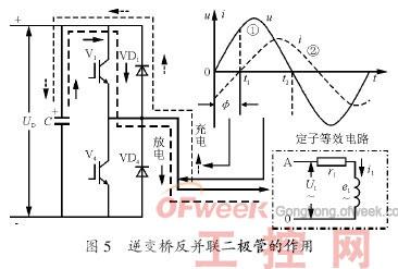 这时的电流是滤波电容器通过逆变管流向电动机而进行的放电.