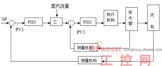 锅炉汽包结构图