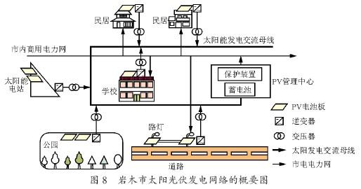 3.2 前期工作   根据员怨怨苑年日本交通省的新能源规划已将岩木市作为试点,具体是在学校、公园、道路、公共场所等引入太阳能发电装置约300 kW,并形成新能源管理网络。该设计已在1997—圆园园源年期间实现,系统的概要图如图8 所示。图中,每一设施均应用太阳能电池板供电,系统之间用直流300 V母线连接,并经逆变器变换为交流200 V。交流电经升压变压器升至6 600 V,以构成交流供电网络。交流网络一方面可与市电电网联系进行能量的双向流动;另一方面将信号送至PV 管理中心,进行电力的集中管
