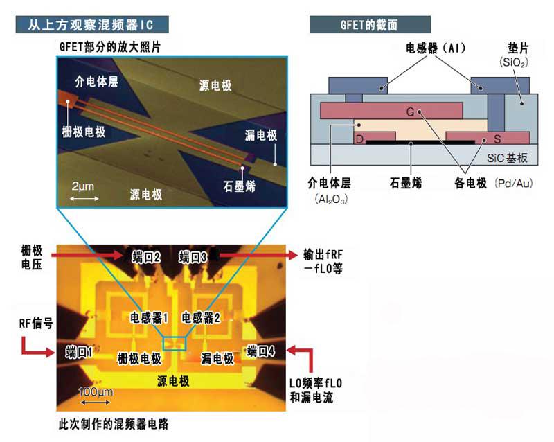 GFET和电感器混载于一枚芯片上