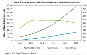 苹果新推出的iCloud存储服务将来可能明显削弱NAND需求