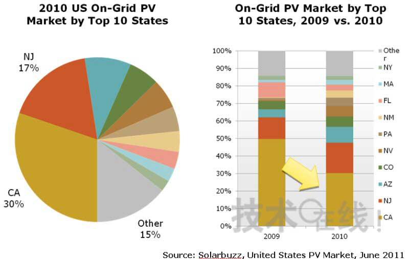 """""""太阳能贷款""""制度推动美国新泽西州导入太阳能电池"""