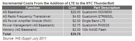 HTC ThunderBolt LTE部分BOM成本清单