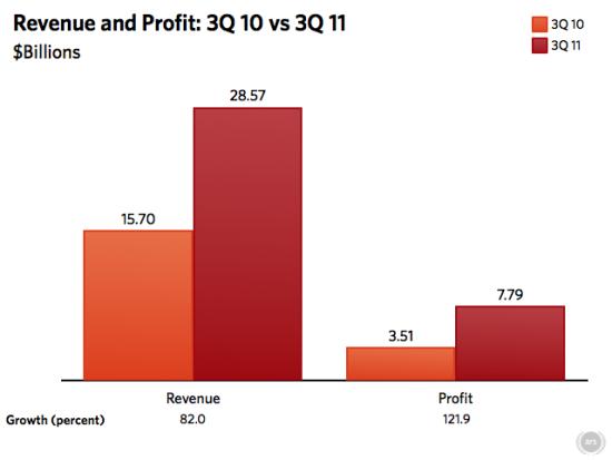 苹果Q3净利翻倍达73亿美元 iPhone/iPad销售强劲