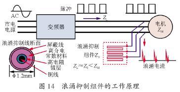 实际应用中变频器的微浪涌电压抑制技术研究