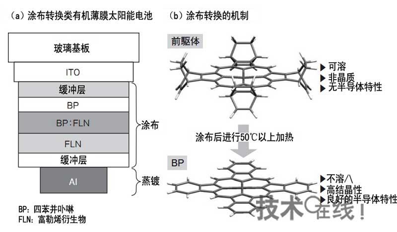 日本如何获得有机薄膜太阳能电池9.26%转换效率?(下)