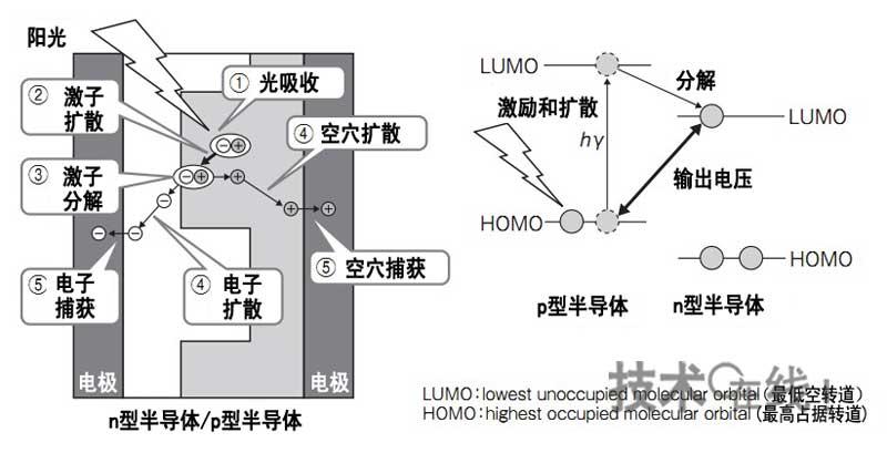 日本如何获得有机薄膜太阳能电池9.26%转换效率?(上)