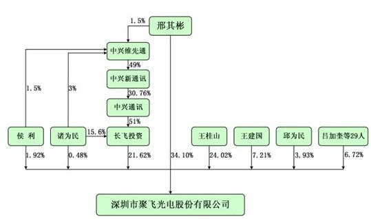 公司股权结构图