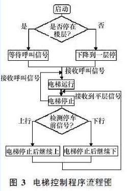 基于plc的电梯控制系统设计与实现