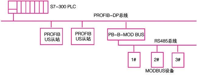 基于profibus-modbus总线桥的电力监控系统