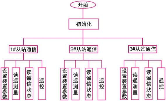 电力监控系统软件结构图