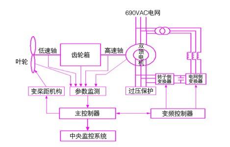can总线在风力发电控制系统中的应用图片