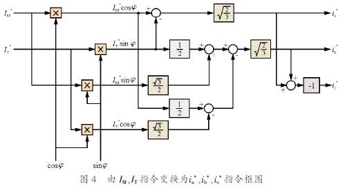 异步电动机矢量控制变换公式推导的简化