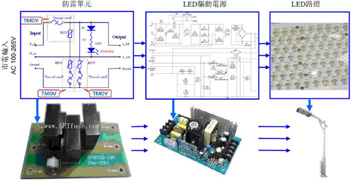 传统LED驱动电源采用电流保险丝作为过流保护,这里介绍赛尔特新设计的热保护绕线熔断电阻,拥有比电流保险丝更好的价格和性能,比普通绕线电阻更好的安全性能。 在电源前端设计一个热保护突波吸收器Thermo-fuse Varistor,用来防止浪涌或雷击。 普通绕线电阻器作为过流保护时,需要4倍额定电流以上的故障电流才能快速的断开。在2倍的额定电流时断开时间长,并且会产生300~500高温,具有安全隐患。赛尔特新设计的热保护绕线熔断电阻,可在1.