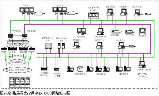 铁道部调度指挥中心TDCS处于最高层,是核心部分,是现代化铁路运输调度指挥的心脏。部调度指挥中心TDCS以铁道部调度指挥中心大楼为主体,构成一个为调度指挥服务的局域网;通过专线通道、数据网链路、路由器与各铁路局调度指挥中心远程连接,进行信息交换,并建立全路有关专业技术资料库。铁道部调度指挥中心能获得各铁路局分界口、重要铁路枢纽、主要干线等的运输状况和TDCS基层网等实时信息。   铁路局调度指挥中心TDCS处于第二层,在各铁路局所在地建有铁路局调度指挥中心局域网。铁路局调度指挥中心通过专线通道、数据网