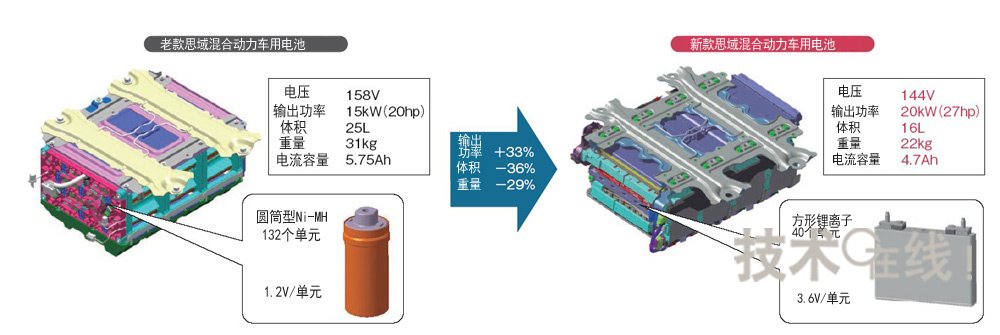 思域混合动力车新旧电池组的比较
