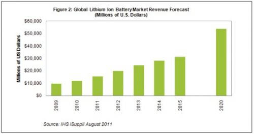 """充电电池专题报告:电动汽车""""驱动""""锂电池市场"""