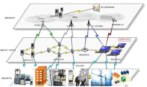 智能电网与物联网通信平台