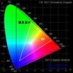 激光显示色域分布