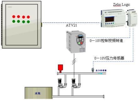 采用hvac专用变频器atv21实现变频调速,具有休眠/唤醒功能,变频器