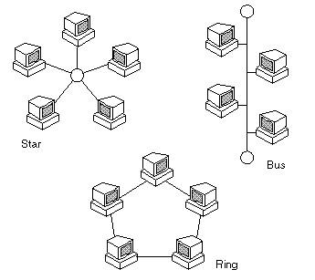 是一种使用星型拓扑结构的