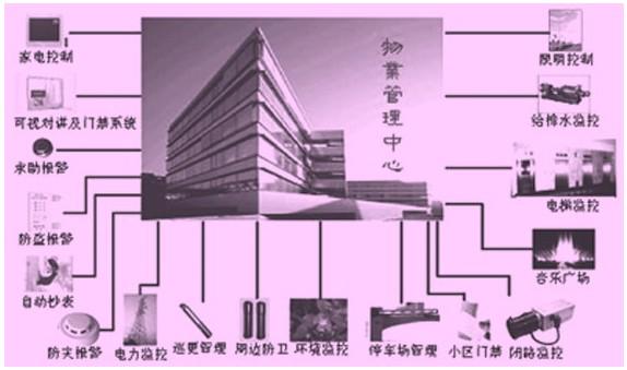 1 引言   随着计算机技术、现代通信技术和自动控制技术的迅速发展,智能化建筑在发达国家应运而生。1984年美国哈特福特市将一座旧式大楼改造,并且对大楼的空调,电梯、照明,防盗等设备采用计算机进行监测控制,为客户提供语音通信。文字处理,电子邮件和情报资料等信息服务,被称为世界上第一座智能化大楼。随后在各国相继形成热潮,我国也引进了这一新技术。智能小区是在智能化大楼的基本含义中扩展和延伸出来的,它通过对小区建筑群四个基本要素(结构、系统、服务、管理以及它们之间的内在关联)的优化考虑,提供一个投资合理,又拥有