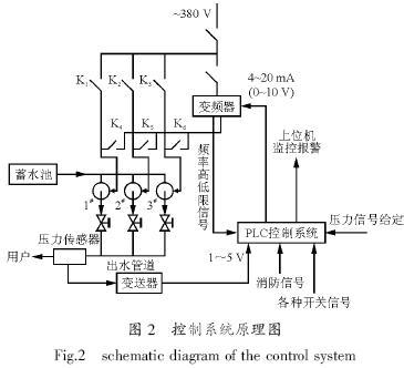 plc与变频器应用于恒压供水系统