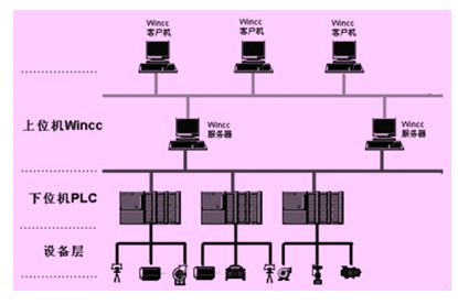plc控制系统结构图