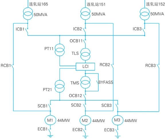1 引言   邯钢西区采用3台鼓风机(两台man公司,一台陕鼓集团)对两座3200m3高炉进行供风,运行方式为两用一备。通过一套变频软启动装置(abb公司)采用一拖三方式带动三台44mw同步电动机(abb公司)。   3条110kv线路分别通过3台110/10kv,50mva变压器接至降压变压器(10/2.