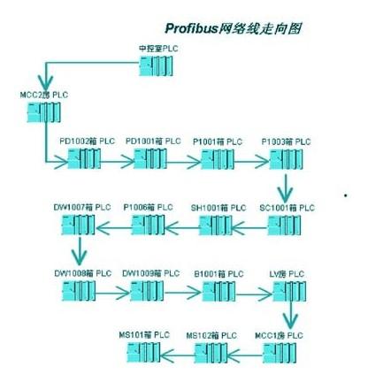 profibus网络