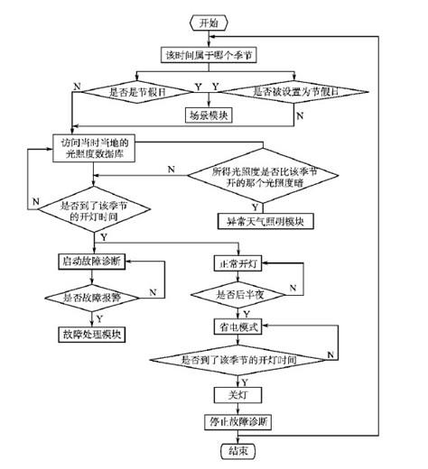 模糊控制器设计步骤