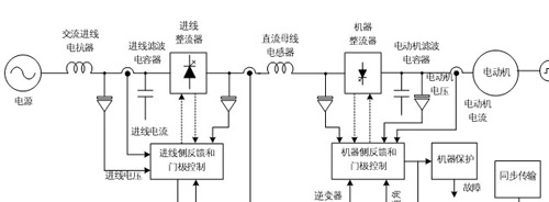 powerflex7000控制系统功能块图