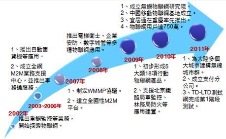 本土物联网应用零星,车联网与手机支付成熟度领先