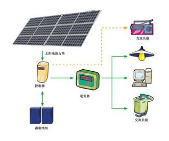 光伏发电系统的分类与应用(图)