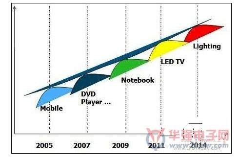 2005~2014年LED应用趋势变化