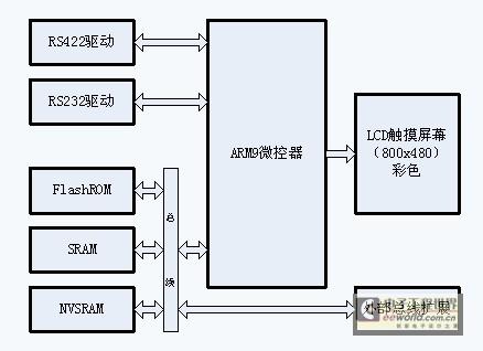 dsp在线激光打码控制系统的远程作单元硬件结构