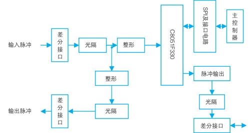 图2从控制器及外围电路框图