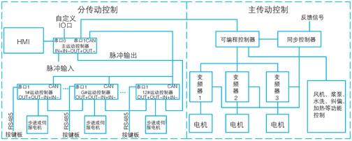 5.3控制系统框图   控制系统框图如图3所示。  图3 控制系统框图    5.4控制方案   5.4.1同步控制 kp3-05m06r型运动控制器接收到由编码器检测的主电机转速数据并进行处理后,输出频率可调的、用于控制网头分电机的脉冲,实现导带与网头同步。   主传动是由嵌入式plc与同步控制器共同完成同步调节功能的。   5.