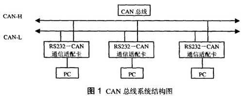 can网络的pc,可用windows自带的超级终端或者我们用vc编写的串口操作