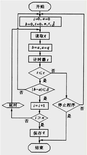 图4  判断液压系统稳定的程序流程图图片