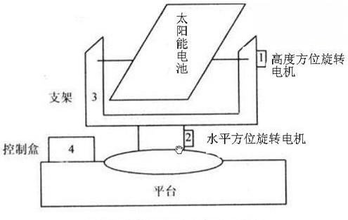 跟踪系统机械结构示意图