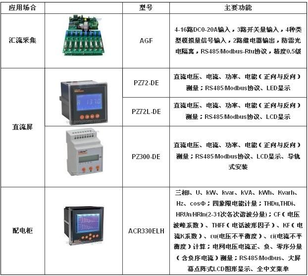 光伏电站电力监控系统设计与选型方案 - ofweek仪器