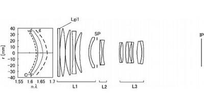 佳能300mm f4镜头专利设计图