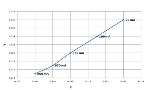 LED不同正向电流时的典型色度变化
