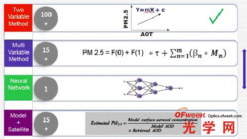 估算PM2.5的常用方法