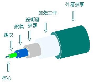 光缆基本结构