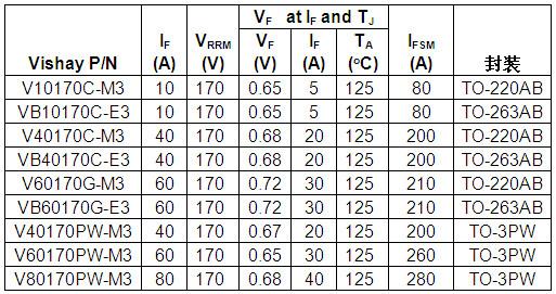 器件规格表
