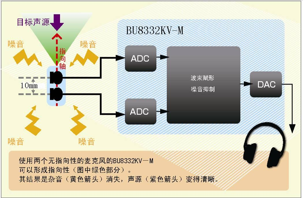 BU8332KV-M采用的波束赋形技术